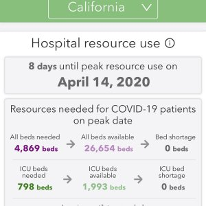 California 8 days until peak resource use on April 14, 2020